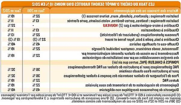 tarif amenagement comble